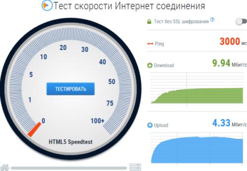 Как узнать настоящую скорость Вашего интернет-соединения