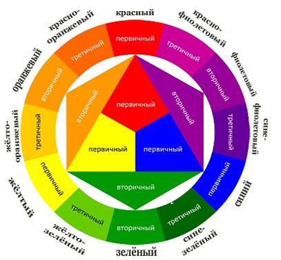 первичные, вторичные, третичные цвета