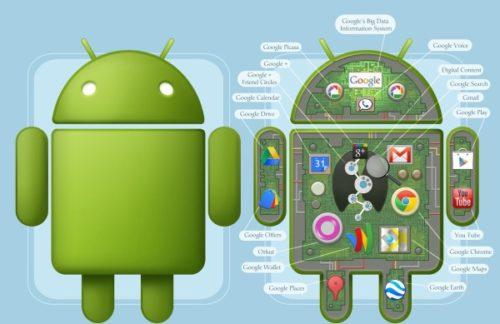 Google-Android sistem