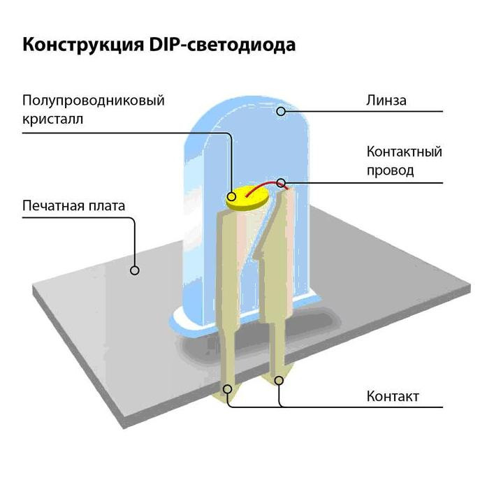 Конструкция диода